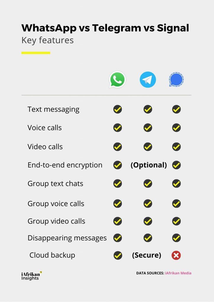 WhatsApp Signal Telegram Features